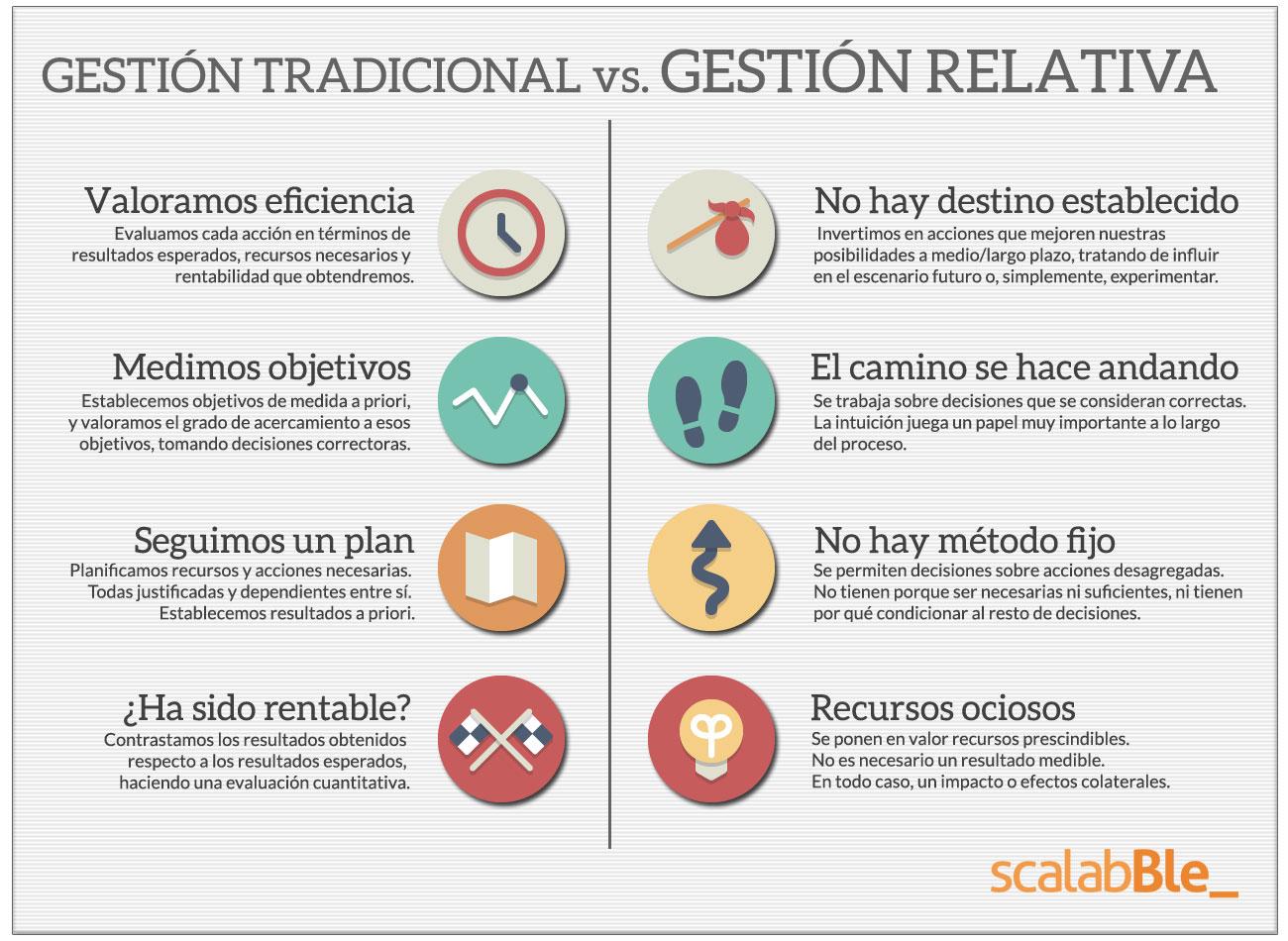 Gestión tradicional vs. Recursos ociosos